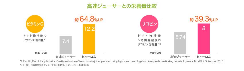 高速ジューサーとの栄養量比較